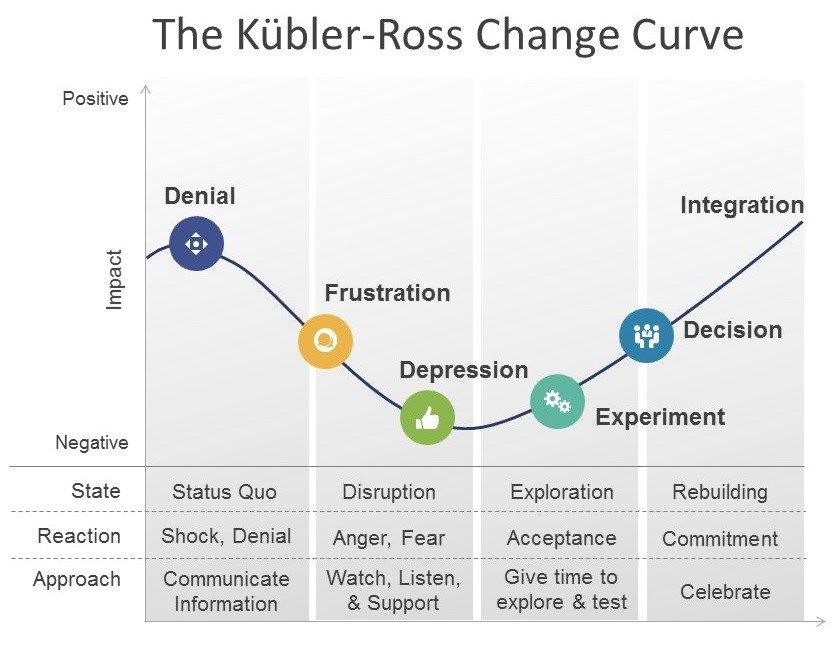 The Kubler-Ross Change Curve