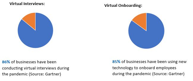 Virtual interviews and onboarding pie chart.