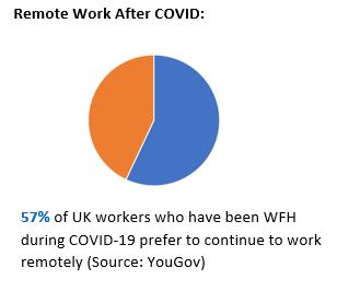 remote work after covid pie chart.